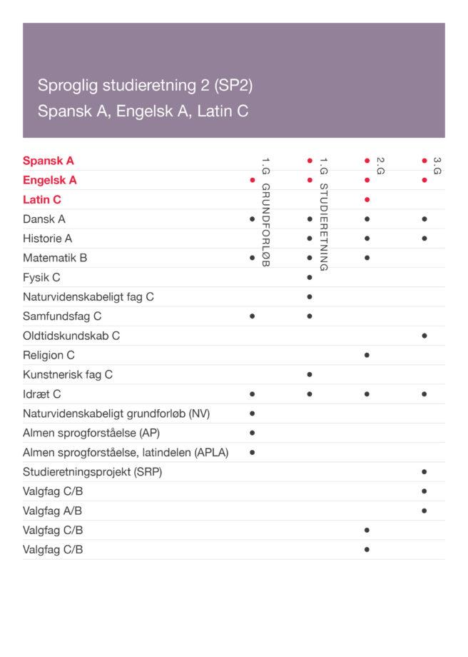 Skema der viser fag for SP2